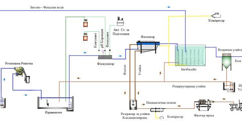 Производство на биодизел